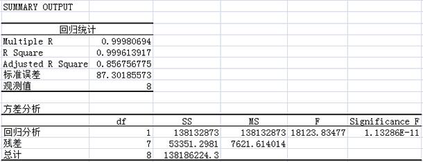 如何利用Excel中进行高级数据分析(上)-大数据培训,就上小牛学堂13