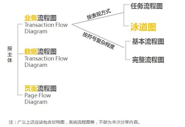 流程图分类