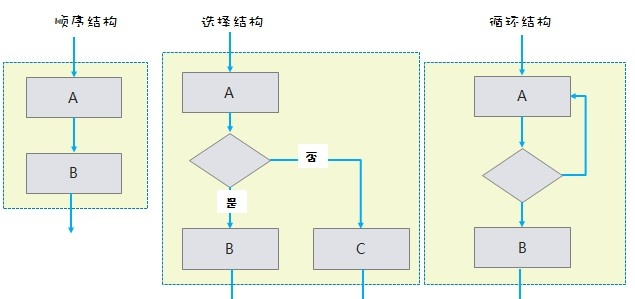 流程图结构