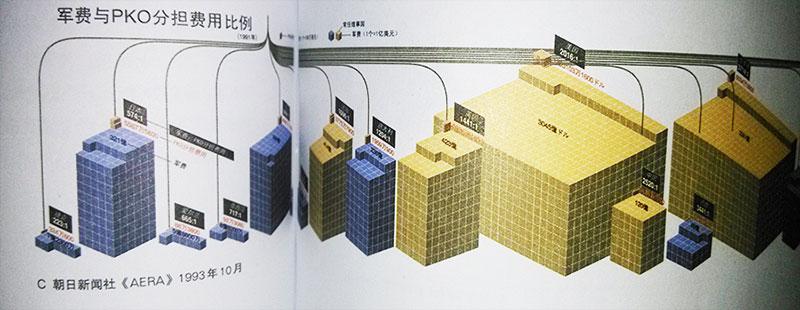 信息图制作教程