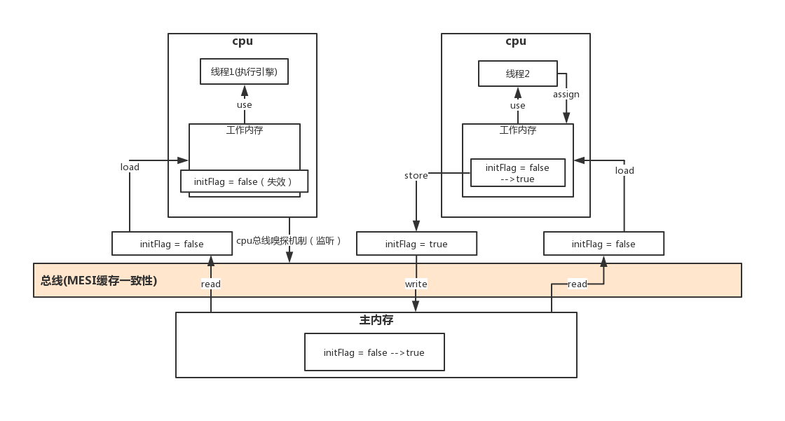 Java线程内存模型