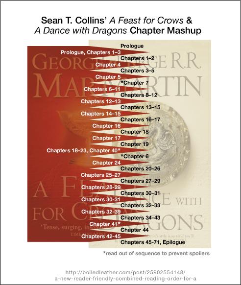 方便读者的《群鸦的盛宴》和《魔龙的狂舞》重组顺序
