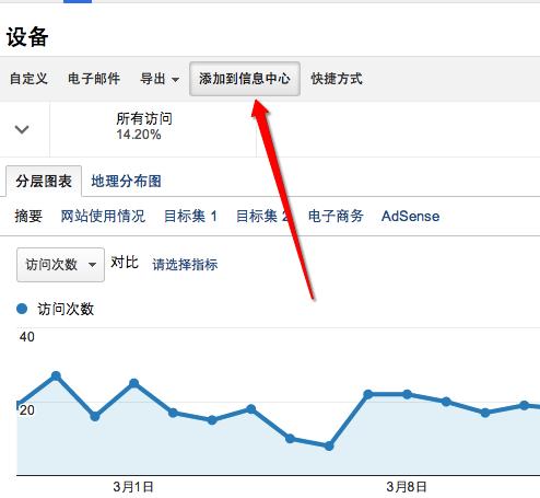 将报告添加到信息中心-Google Analytics信息中心