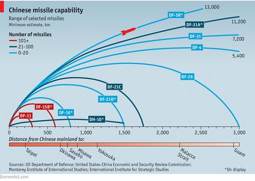 中国导弹实力图