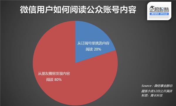 微信官方数据披露:什么样的文章更受欢迎
