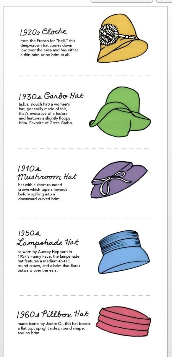 不同年代帽子的样式