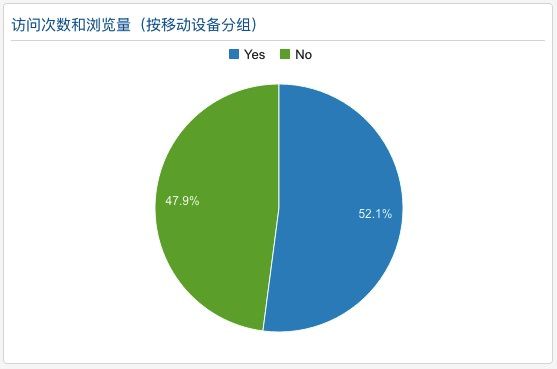 来自移动终端的访问量已经占了一半多的比例Snip20160505_4