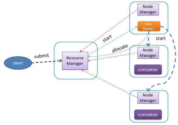 hadoop-yarn-job-run-flow-diagram