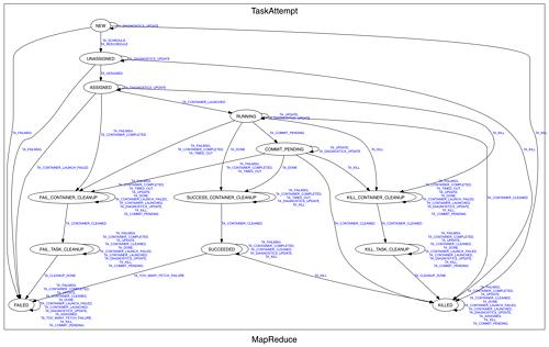 MapReduce TaskAttempt