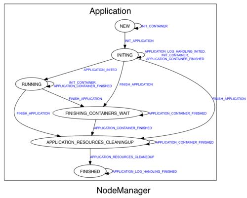 NodeManager Applicatioin