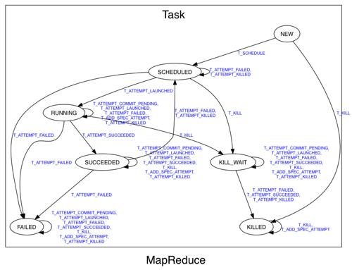 MapReduce Task