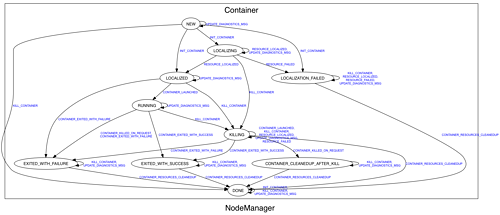 NodeManager Container