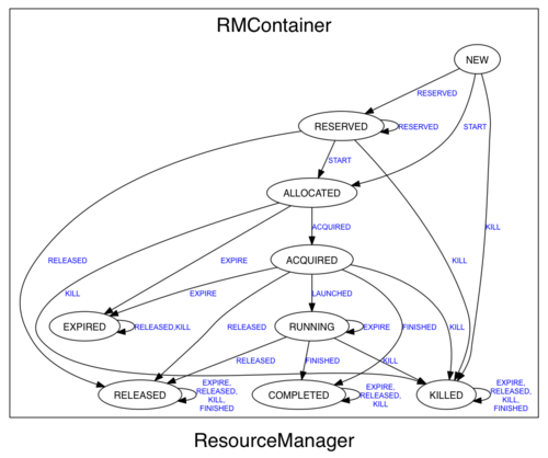 ResourceManager RMContainer
