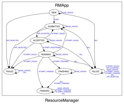 ResourceManager RMApp
