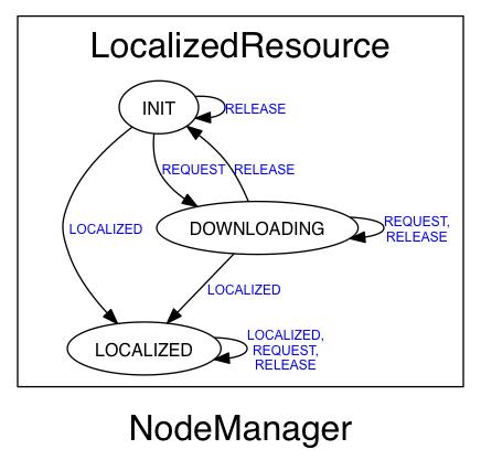 NodeManager LocalizedResource