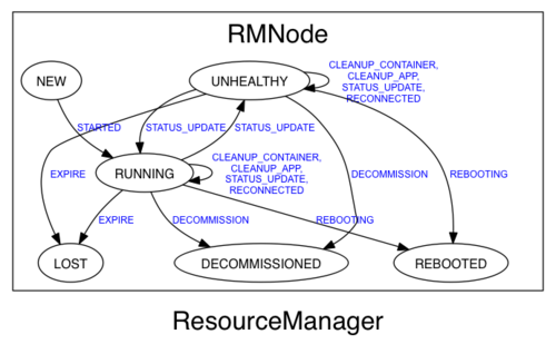 ResourceManager RMNode