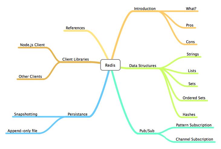 Redis系统性介绍 - 第1张  | 技术人生