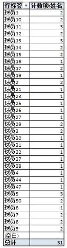 汇总后高尔夫赛事参赛名单