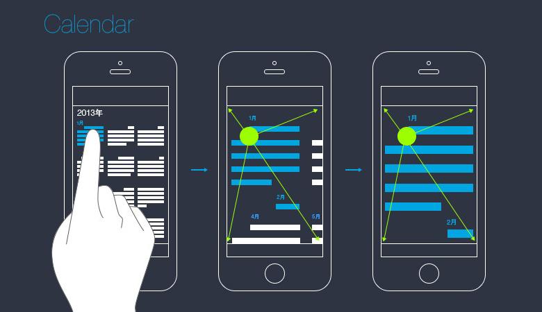 同样的规则也体现在iOS 7的其他自带应用中。在全新设计过的日历中,由年视图到月视图的切换动态,以用户所点击的具体日期为中心进行动态放大切换,由月视图到日视图的过程,则是以所点击的日期所在行,进行Y轴的纵向提升。