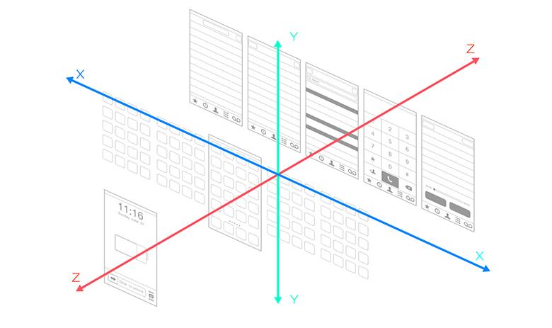"""iOS平台的动态设计,从第一代iPhone发布起即通过产品的动态表现,体现了界面在X、Y、Z轴之间的空间层级关系。通过iOS平台的动态表现,用户可以轻松地理解屏幕中所存在的""""世界"""",以及""""我""""在这其中所处的位置座标。而良好的动态设计和表现也是2007年iPhone诞生时,让用户和全世界为之惊叹的原因之一。"""