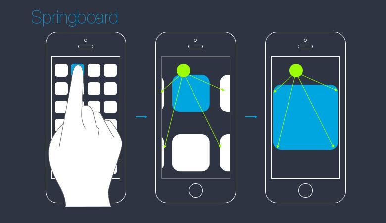 在iOS 7的桌面系统及自带应用中,正式采用了被称为集合视图转换(UI Collection View Transition Layout)的界面切换效果。此前iOS系统中不同层级间的界面切换,几乎都是通过单一推箱子式进行的。