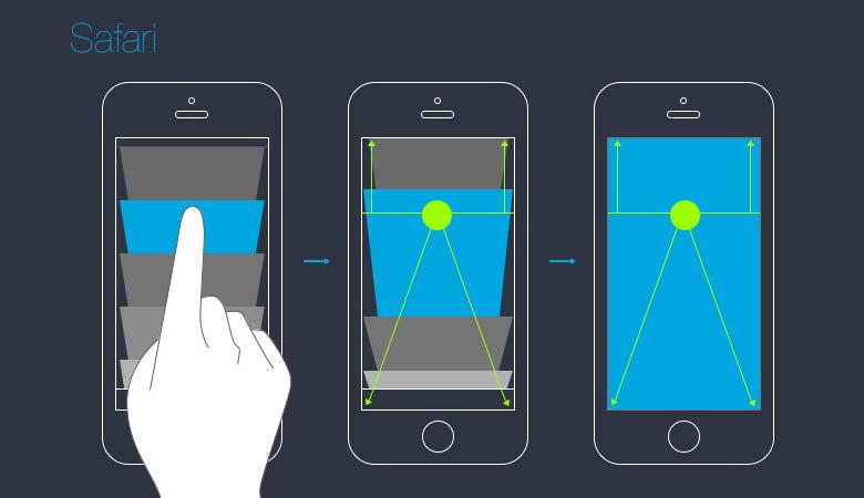对于新版Safari的设计,操作焦点引导的设计思想主要体现在多窗口选择的切换方式上。相较旧版本,新版Safari采用纵向层叠浏览窗口的设计方式,使用立体透视的层叠效果以更好地利用竖向屏幕空间。同时,在点击选择窗口至放大的切换效果时,以点击位置作为基准线进行立体透视运动。