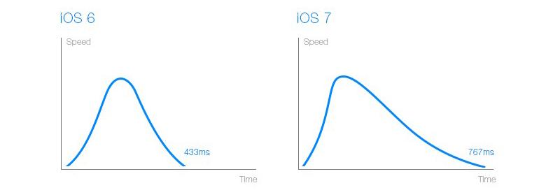 iOS 7的应用启动动态设计中,运动时间不仅比iOS 6多出了80%,而且在速率曲线上也有了较大的差异。下图中的X轴代表了动态运动的时长,Y轴则代表了运动的速率,可以看出iOS 6的动态运动由开始至结束过程中,其加速和减速都是较为平均的。而在iOS 7中,应用启动动态以更高加速度开始,到达极速后以非常平缓的减速度直至结束。这样的运动速率给用户更为舒缓和放松的感受,但对于此前6年的iOS系统用户来说意味着一次感知习惯的挑战。
