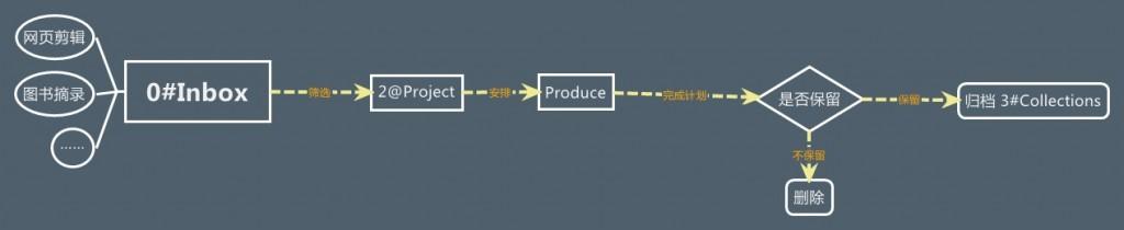 file-flow