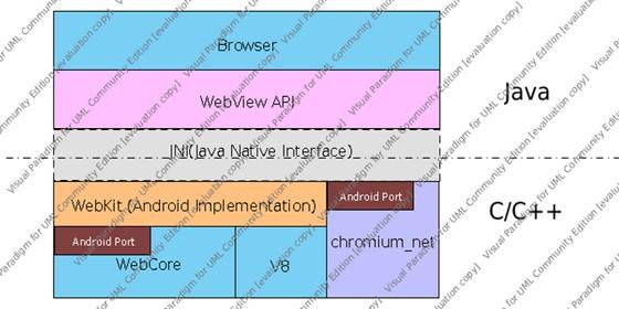 qPZ0D Android webkit,webview和chrome的关系