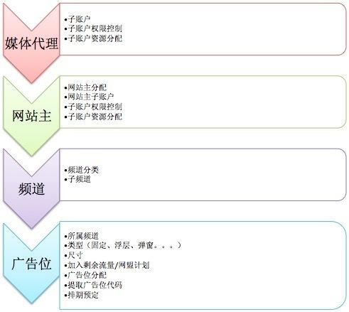 网站主结构设计