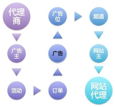 广告系统结构设计