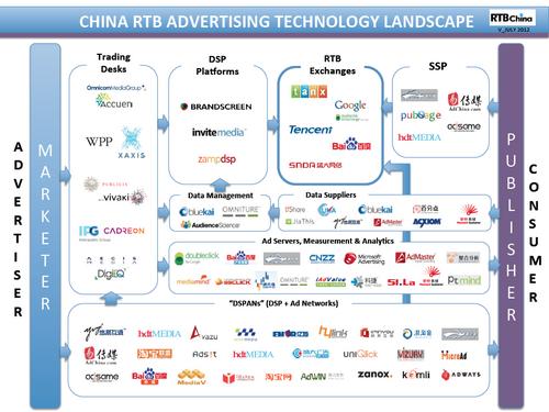 中国RTB广告技术生态图