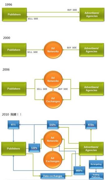 互联网广告交易发展史