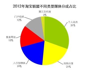 2012年淘宝联盟不同类型媒体分成占比