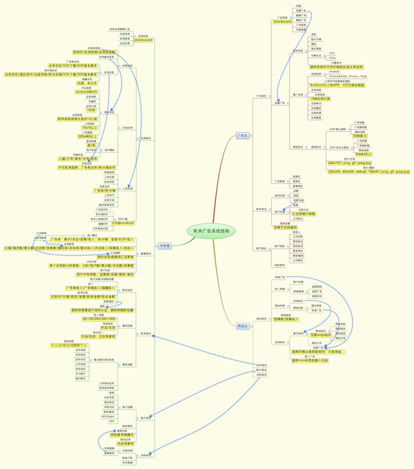 有米广告的系统结构