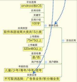 添加应用结构图