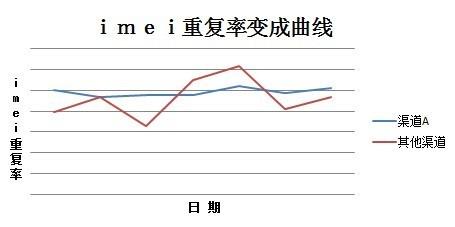 IMEI重复率曲线