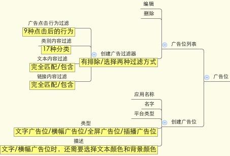 广告位管理结构图