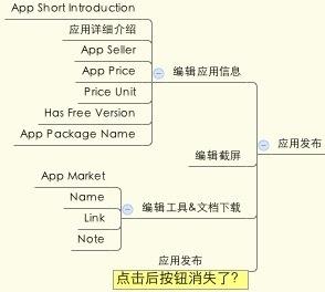 应用发布结构图