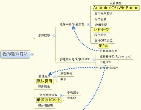 开发者结构图