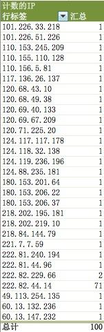 IP的汇总数据