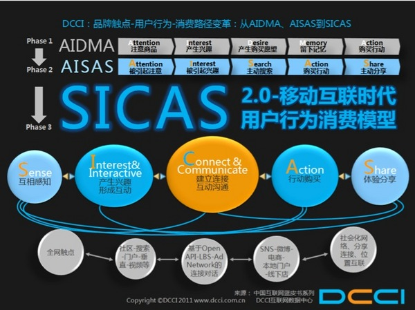 SICAS模型