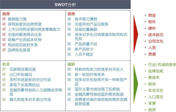 模拟的SWOT分析