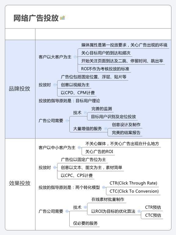 网络广告投放分类