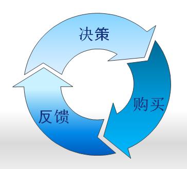程序化循环