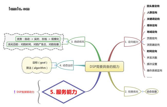 DSP能力模型