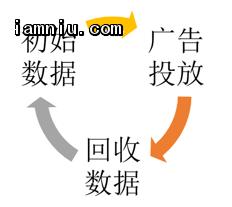广告投放数据使用循环