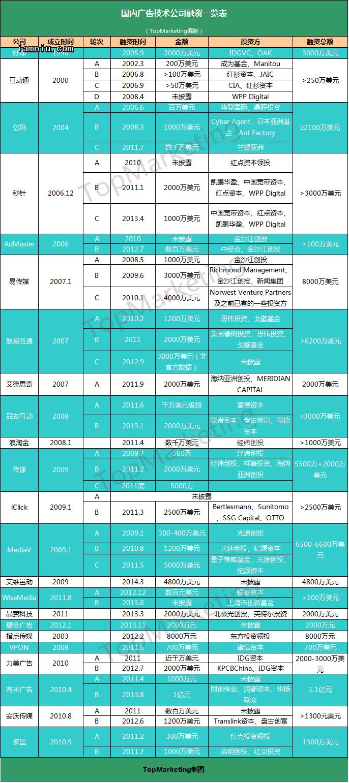国内广告技术公司融资一览表