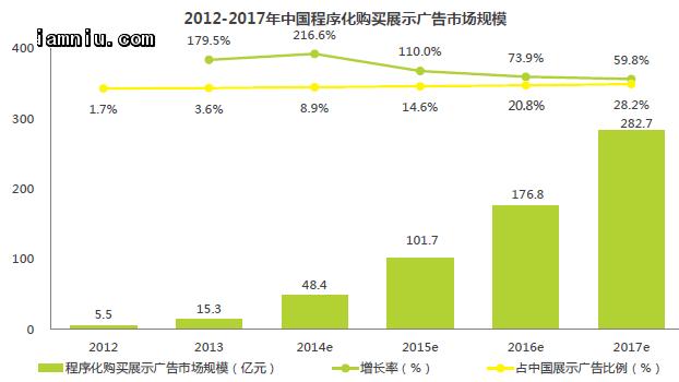 中国程序化购买展示广告市场规模