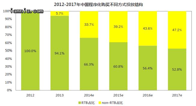 中国程序化购买不同方式投放结构